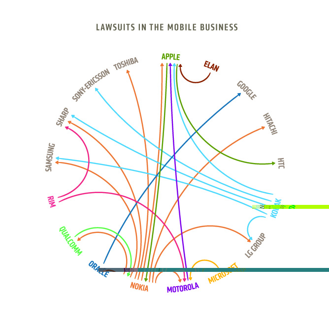 Lawsuits in the mobile business